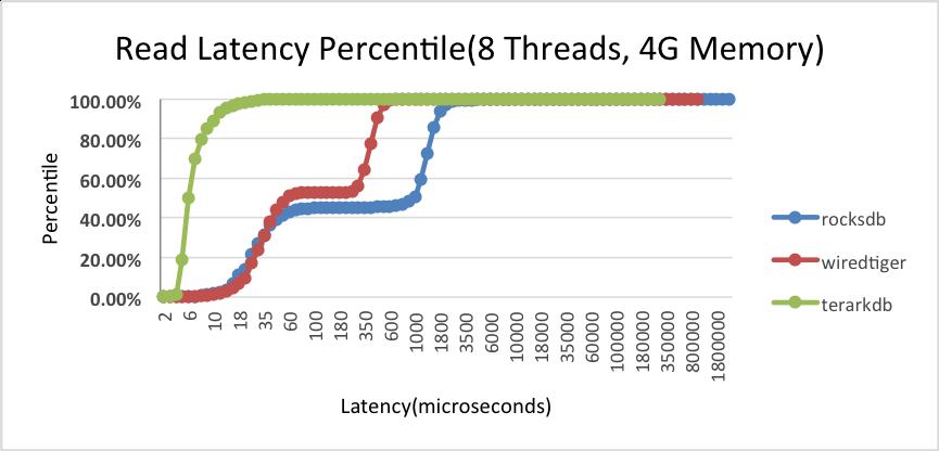 mem4g_read_latency.png
